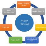 برنامه ريزی پروژه